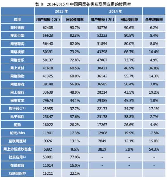 中国网民互联网应用使用率