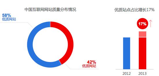 中国互联网质量分部情况