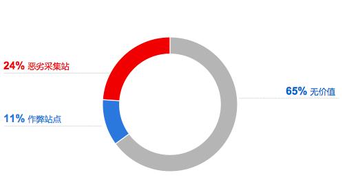 2015年中国移动网站趋势报告