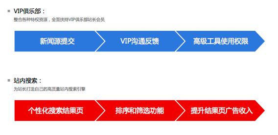 VIP俱乐部站内搜索