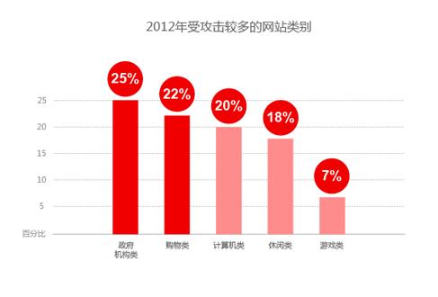 2012年受攻击较多的网站类别