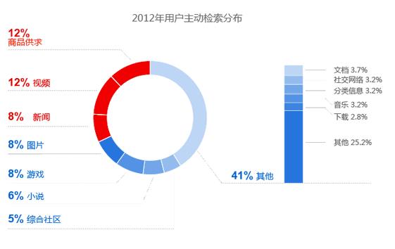 2012年用户主动检索分布