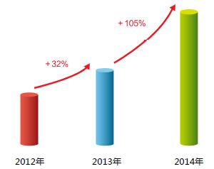 移动端网站数量迅猛增长