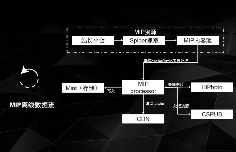 MIP缓存离线流程图