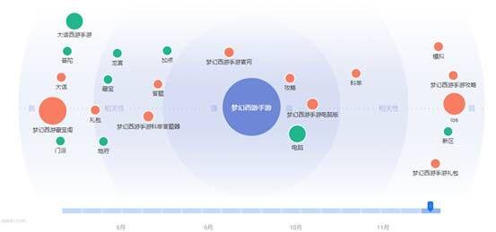 精细化seo—百度指数的合理运用技巧