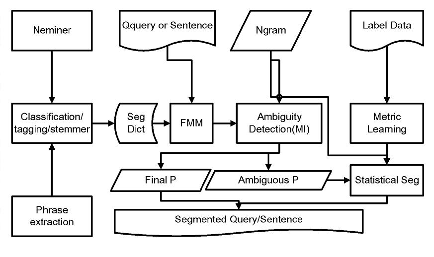 Query Segmentation Based on Eigenspace Similarity