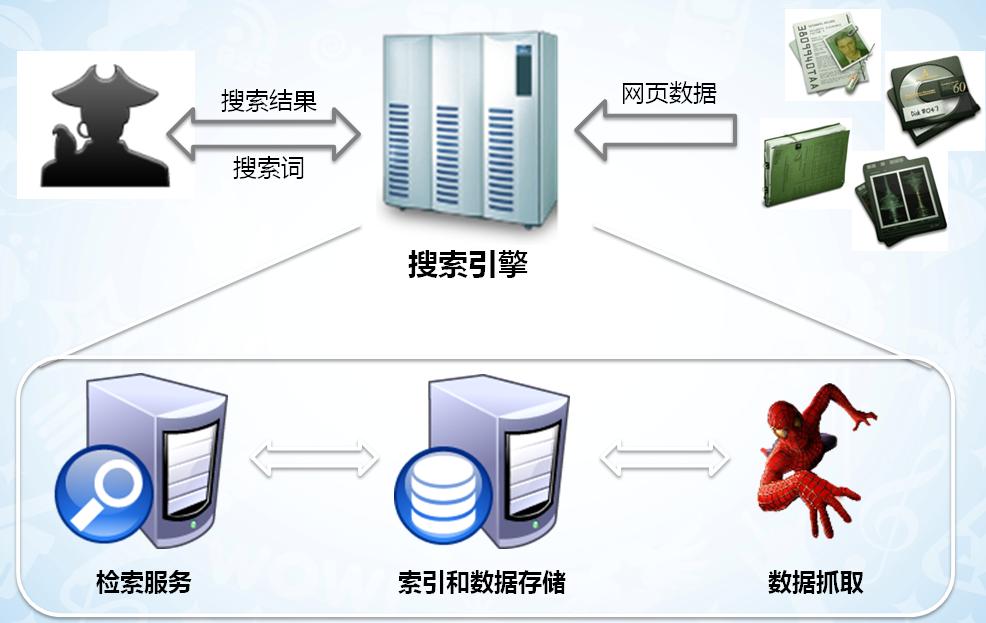 SOSO(搜狗)搜索引擎优化指南2.0