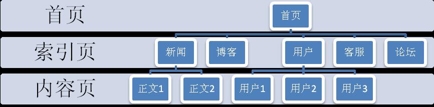 扁平网站结构