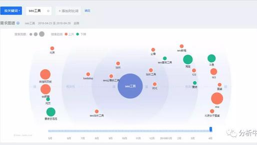 做排名前如何有效进行关键词数据分析